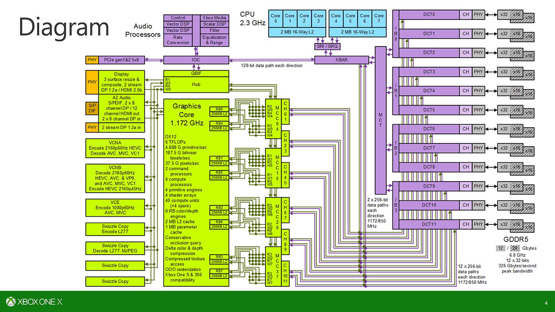 Scorpioのダイアグラム。DRAMコントローラへのバスのアーキテクチャが特殊