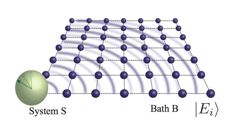 本研究の設定の模式図。全系はシステムSと熱浴Bからなる。熱浴の初期状態はエネルギー固有状態。熱浴は格子上の量子多体系で、相互作用は局所的。また、システムSは熱浴の一部分とのみ相互作用している
