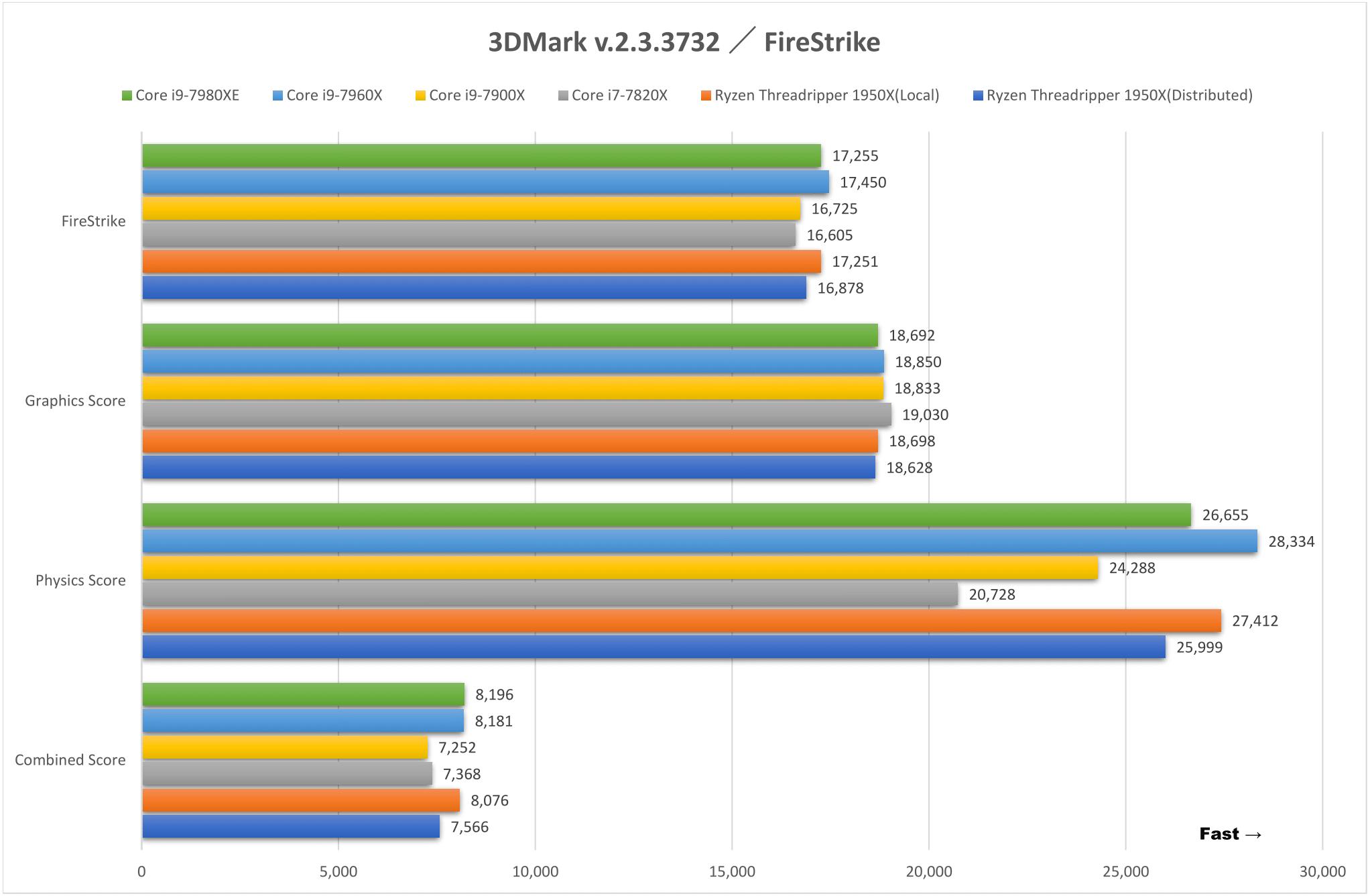 3DMark v.2.3.3732 / FireStrike