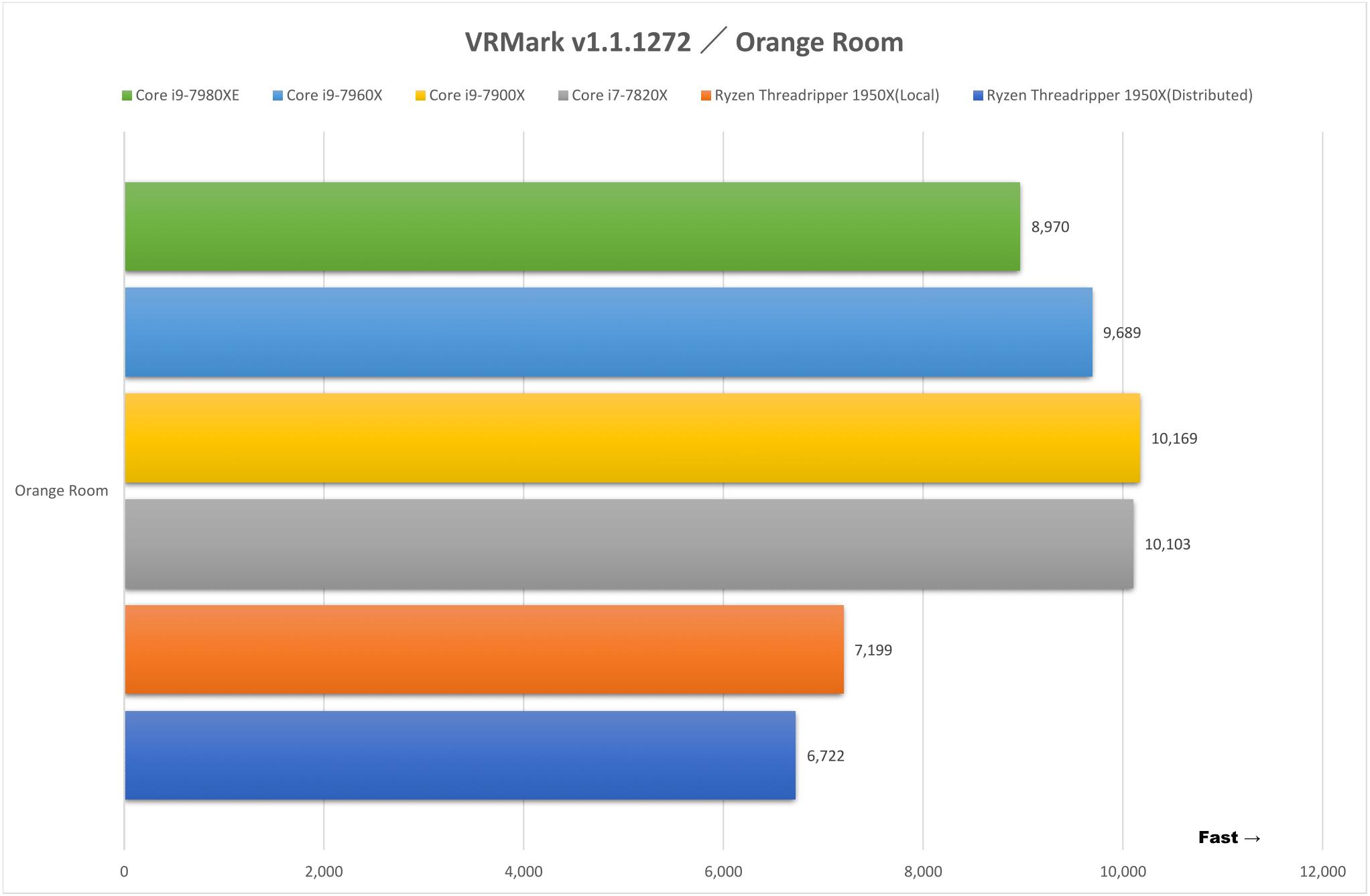 VRMark v1.1.1272 / Orange Room