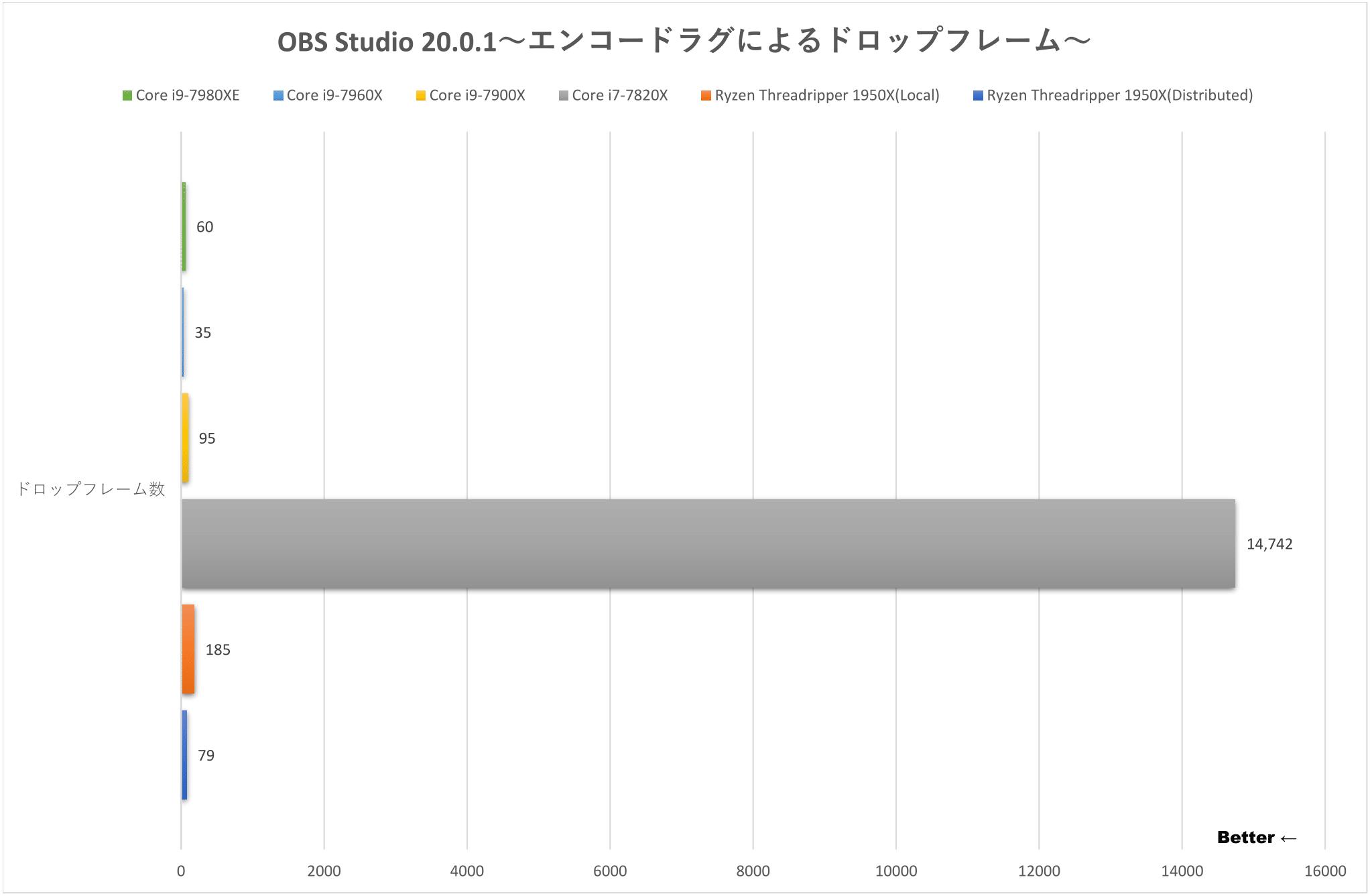 OBS Studio 20.0.1
