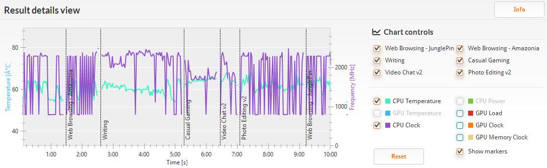 PCMark 8 バージョン2のHome(accelerated)/詳細。クロックは800MHz少し切るあたりから最大の2.4GHzの間を激しく上下している。温度は約52℃から64度℃あたりと少し低め