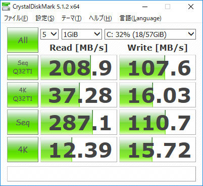 CrystalDiskMark。Seq Q32T1 Read 208.9/Write 107.6、4K Q32T1 Read 37.28/Write 16.03、Seq Read 287.1/Write 110.7、4K Read 12.39/Write 15.72(MB/s)