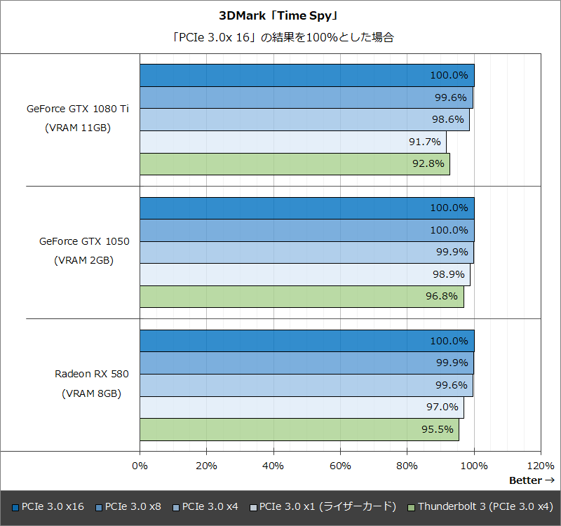 3DMark「Time Spy」:「PCIe 3.0x 16」の結果を100%とした場合