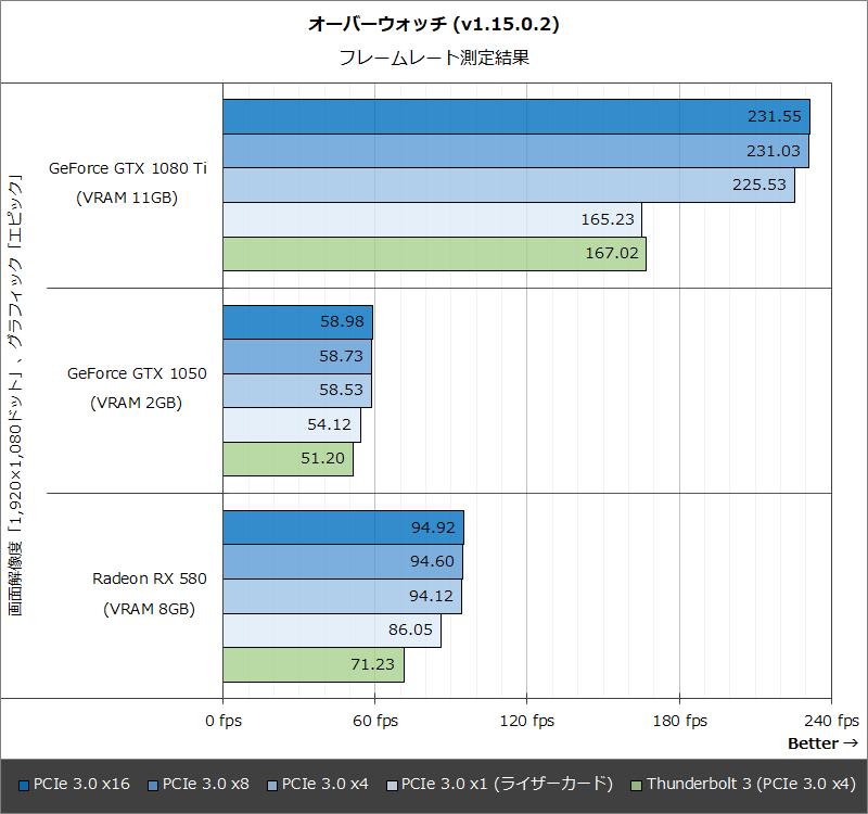 オーバーウォッチ (v1.15.0.2):フレームレート測定結果