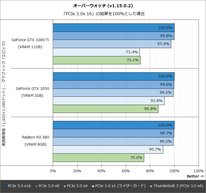 オーバーウォッチ (v1.15.0.2):「PCIe 3.0x 16」の結果を100%とした場合