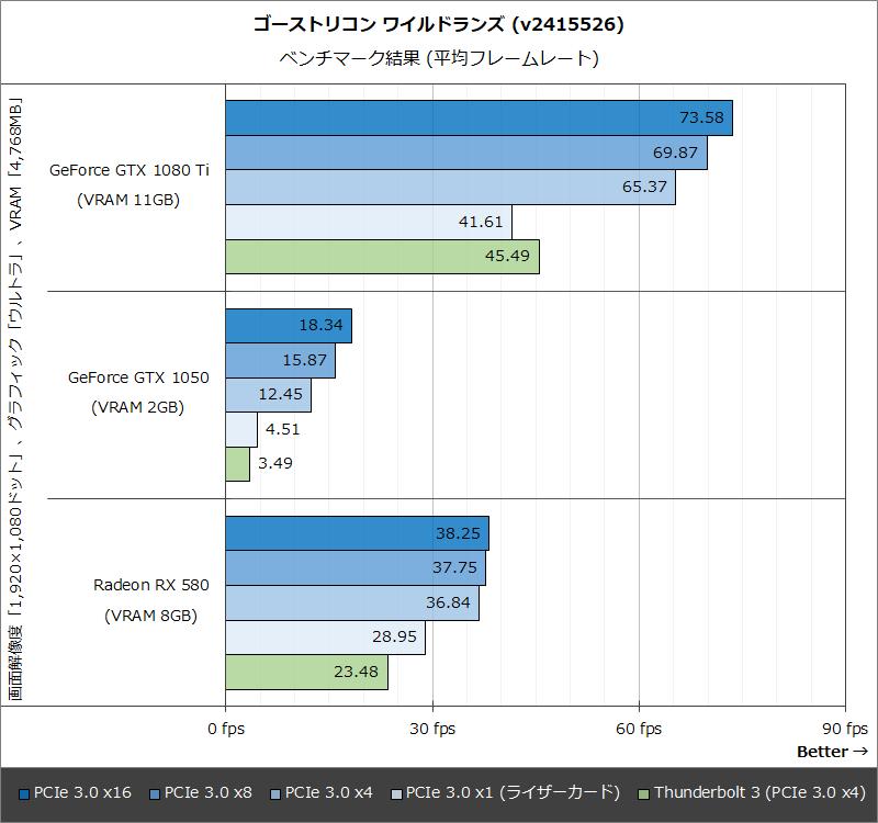 ゴーストリコン ワイルドランズ (v2415526):ベンチマーク結果 (平均フレームレート)