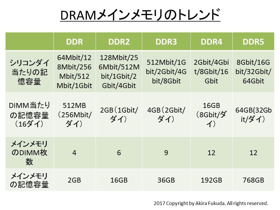 DRAMメインメモリのトレンド。DDR世代が交代するごとに、メインメモリの記憶容量が急速に増大している。なお、このトレンドに挙げた記憶容量の数値は最大容量ではなく、表中に記述したDRAMチップ(シリコンダイ当たりの記憶容量)とDIMM当たりのシリコンダイ搭載数、メモリサブシステム当たりのDIMM搭載枚数を仮定して筆者が計算した数値である。実システムの記憶容量は表中の数値を超えていることがあるので、注意されたい