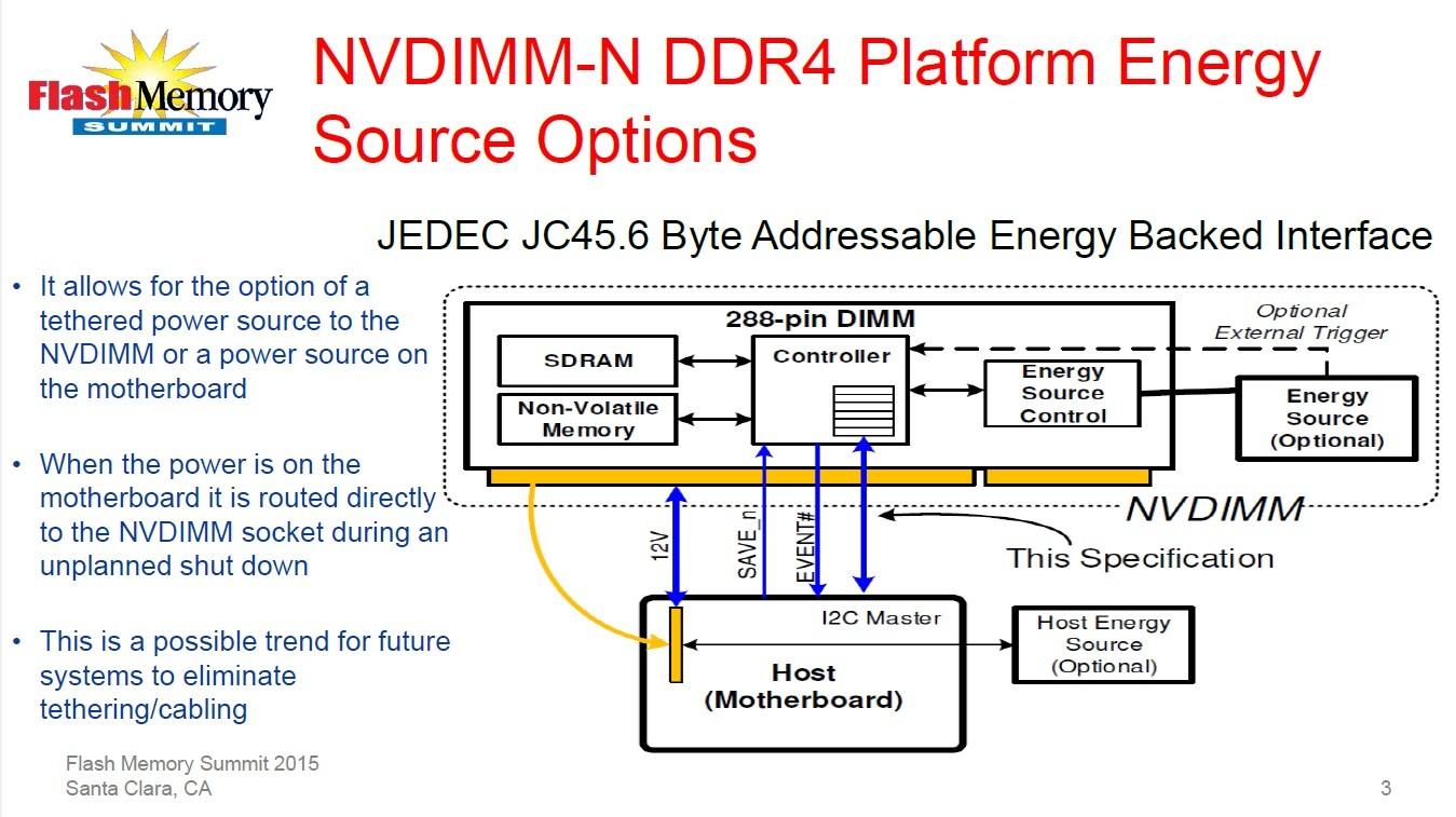 「バックアップ機能付きDRAMモジュール」こと「NVDIMM-N」の基本構成。DRAMとNANDフラッシュメモリ、バックアップ電源(スーパーキャパシタ)、専用コントローラなどで構成される