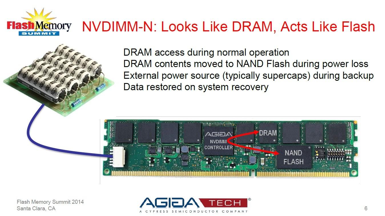 「バックアップ機能付きDRAMモジュール」こと「NVDIMM-N」の製品例。左上がバックアップ電源(スーパーキャパシタ)。ケーブルを介してDIMMボードとバックアップ電源を接続している