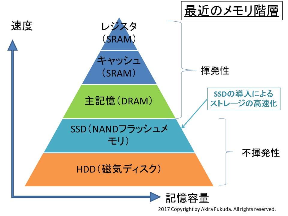 最近(2年~3年前)のメモリ階層。ストレージがSSDとHDDに分化した