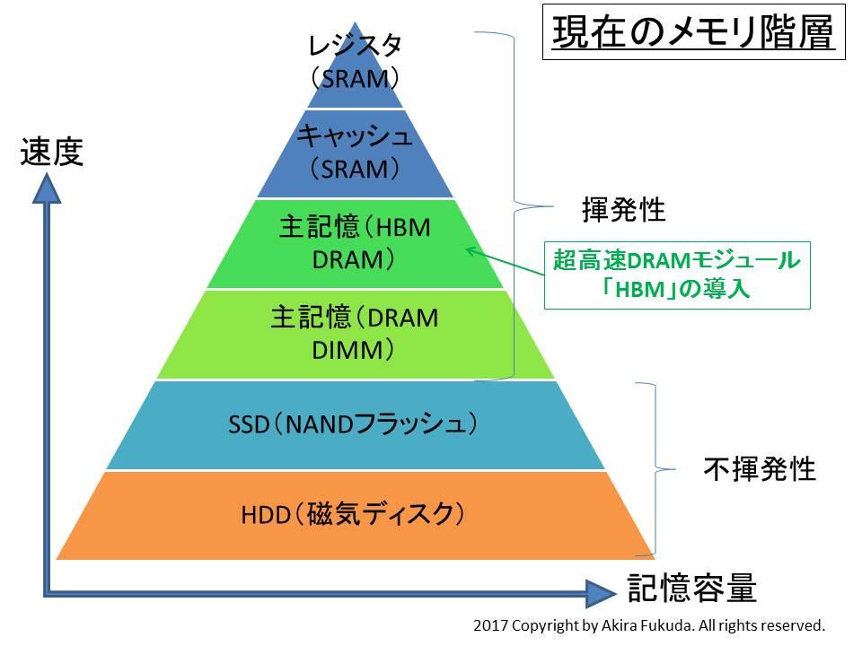 現在のメモリ階層。超高速DRAMモジュールのHBMが導入され始めた