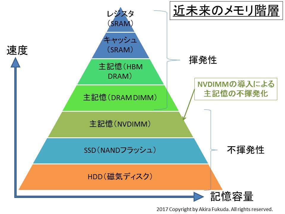 近未来におけるメモリ階層。NVDIMMがSSDとDRAM DIMMの間に入る