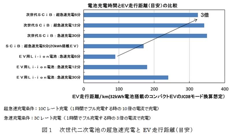 従来のリチウムイオン電池との比較