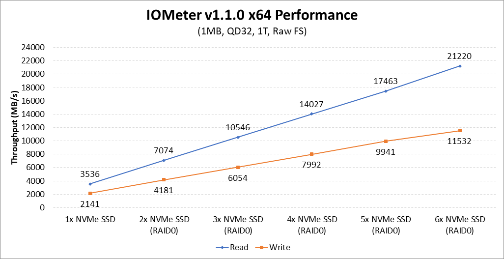 AMDが公開した性能スケーリング