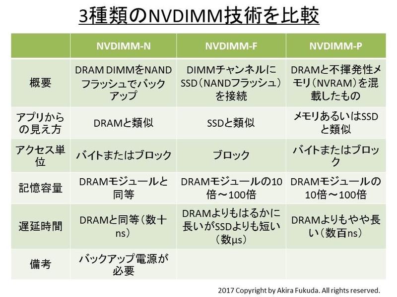3種類のNVDIMM技術を比較