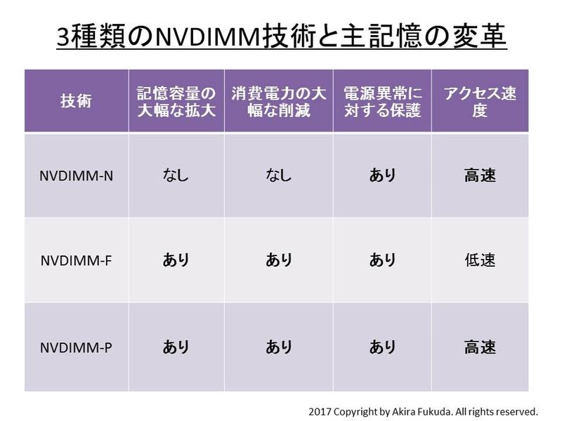 3種類のNVDIMM技術と主記憶の変革