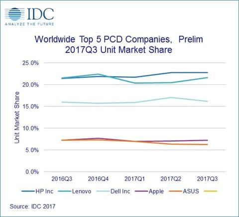 PC市場の縮小に歯止めかからず IDC調査によるメーカー別シェア推移(出典:IDC)