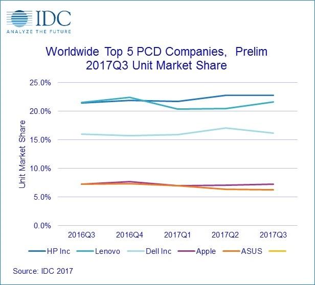IDC調査によるメーカー別シェア推移(出典:IDC)