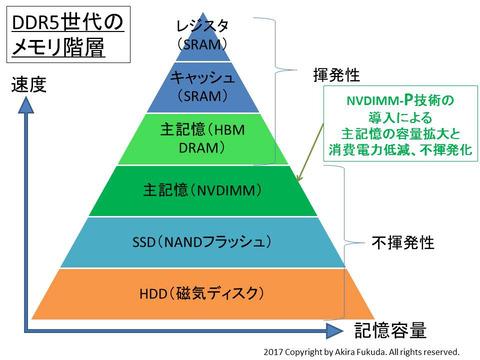 不揮発性DIMM技術の本命「NVDIMM-P」が創造するPCとサーバーの近未来 NVDIMM技術(NVDIMM-P技術)が普及するDDR5メモリ時代のメモリ階層(予想図)