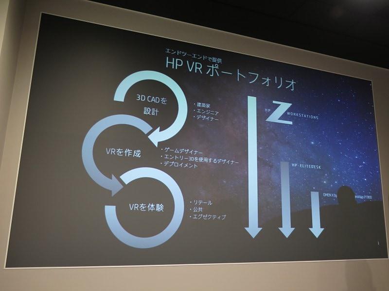 HPのVR対応製品のポートフォリオ