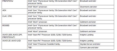 Intelの次世代CPU「Cannon Lake」はAVX512命令に対応