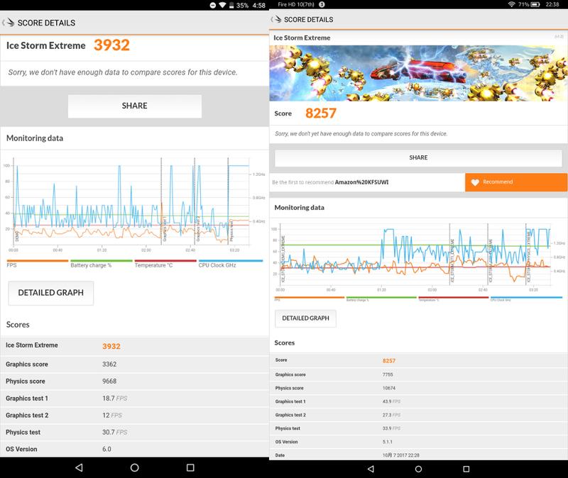 ベンチマークソフト「Ice Storm Extreme」による測定結果。Fire HD 10(右)に比べると半分以下のスコアだ。ちなみに7.9型モデル「BNT-791W」は3704、Fire HD 8は3722ということで、本製品はこれらの製品とほぼ等しいことになる