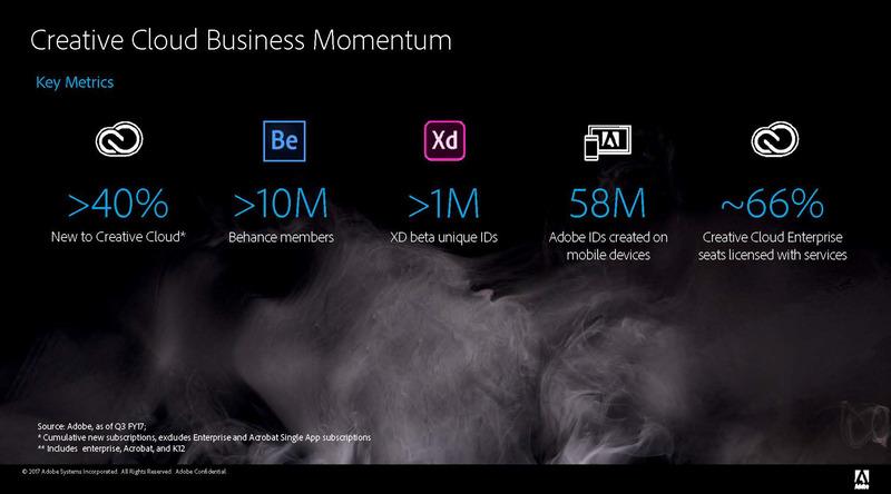 Creative Cloudのユーザー数は増え続けている