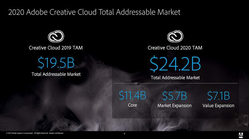 Creative CloudのTAMは2019年が195億ドル、2020年には242億ドルが想定されている。
