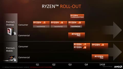 ZEN+Vegaとなった「Ryzen Mobile」ファミリの詳細 Ryzenロードマップ
