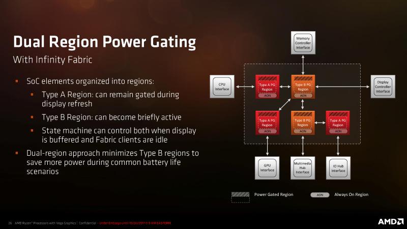 Ryzen Mobileでのパワーゲーティングの仕組み