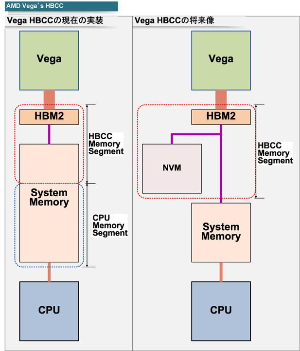 "AMDのHBCC<BR>PDF版は<span class=""img-inline raw""><a href="""" ipw_status=""1"" ipw_linktype=""filelink_raw"" class=""resource"">こちら</a></span>"