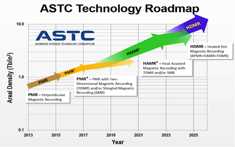 Seagate、WDより2年早く40TB HDDを実現 記録ヘッド技術のロードマップ
