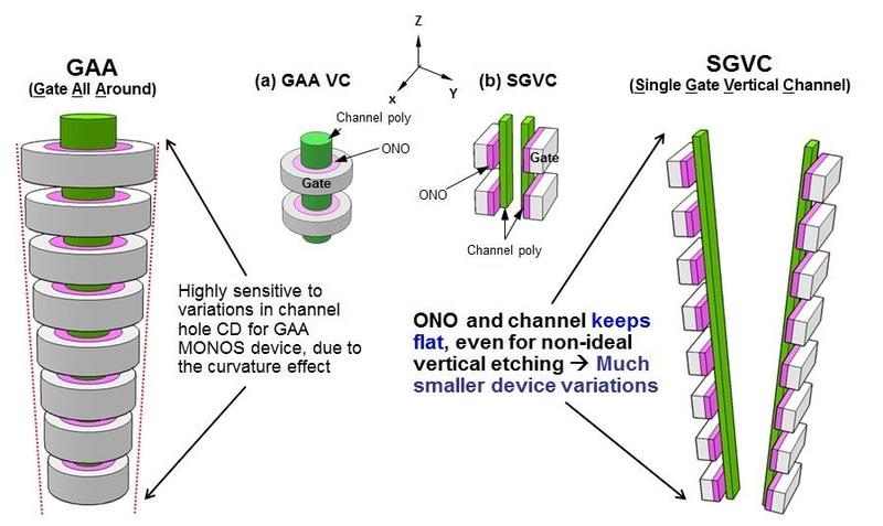 3D NANDフラッシュメモリのセル構造。左は従来のセル構造。右はMacronix Internationalが開発したセル構造。IEDM実行委員会が報道機関向けに発表した資料から