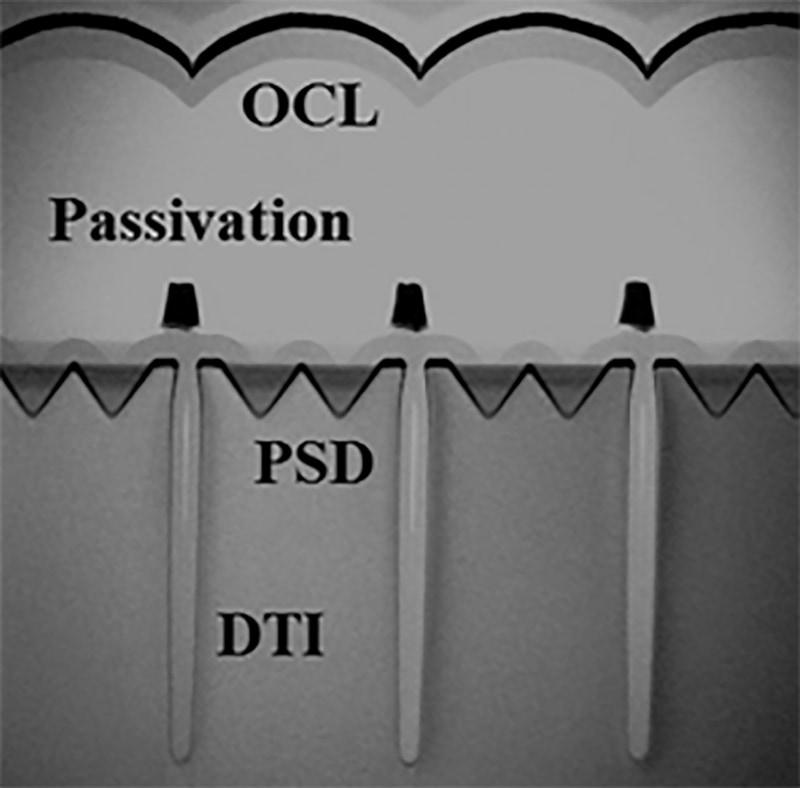 ソニーが試作した近赤外線CMOSイメージセンサーの断面観察像。ピラミッド状の回折構造(PSD: pyramid surfaces for diffraction)を設けることで感度を50%ほど高めた。IEDM実行委員会が報道機関向けに発表した資料から