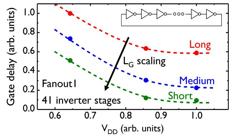 GAA MOS FETで作製したリング発振器の特性。縦軸が遅延時間(相対値)、横軸が動作電圧(相対値)。IEDM実行委員会が報道機関向けに発表した資料から
