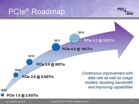 PCI-SIG、16GT/sを実現するPCI Express 4.0規格Ver 1.0を公開 PCI-SIG Dev Conference 2017で公開されたロードマップ