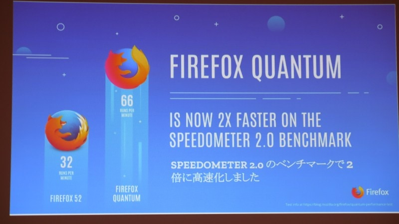 Firefox 52から2倍高速化