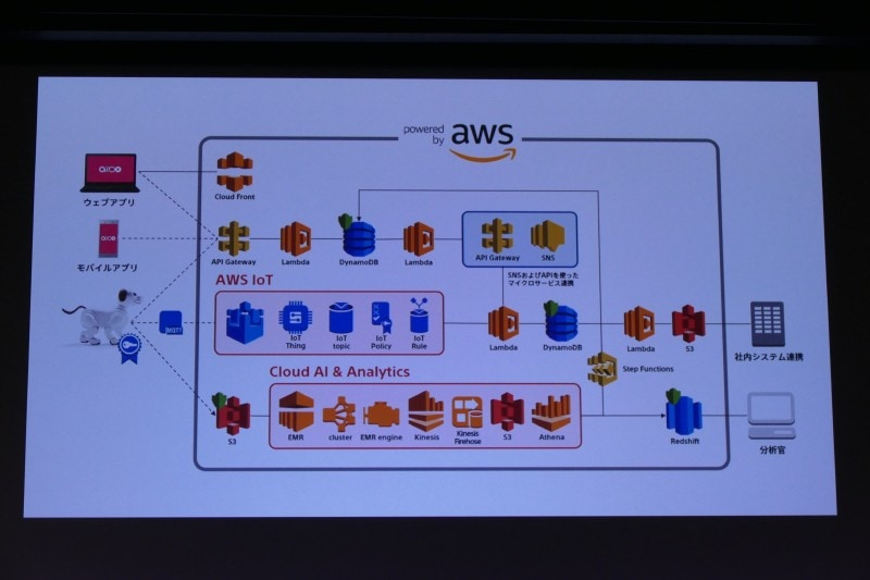AWS IoTを使ったIoT機器連携