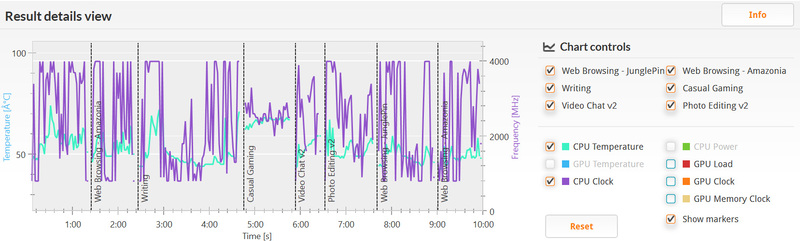 PCMark 8 バージョン2/Home accelerated(詳細)。クロックは800MHzから最大の4GHzまで。温度は40℃から70℃程度と低め