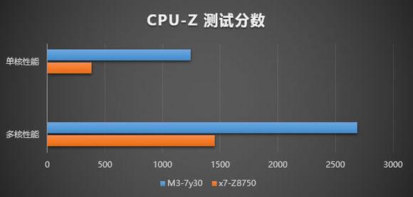 公式によるCPU-Zのベンチマーク比較