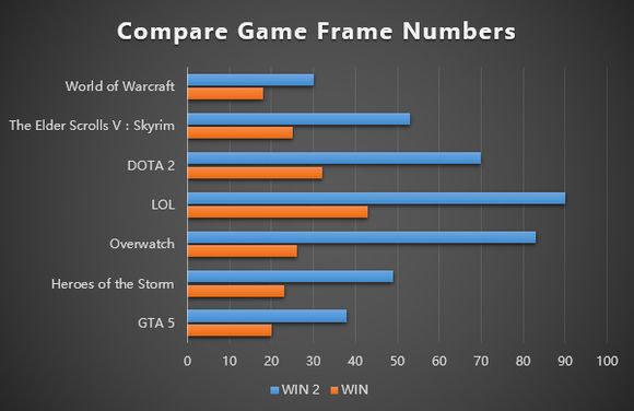 公式によるゲーム性能の比較