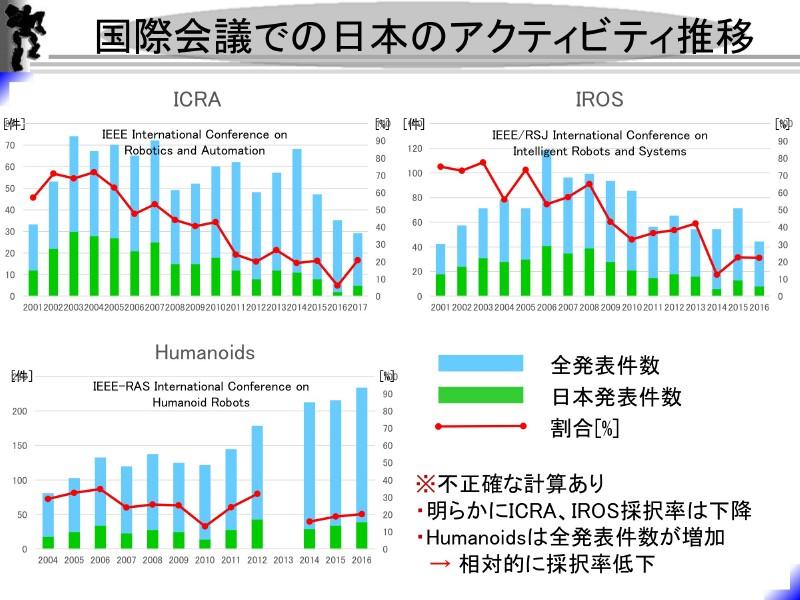 国際会議での日本のアクティビティが低下している