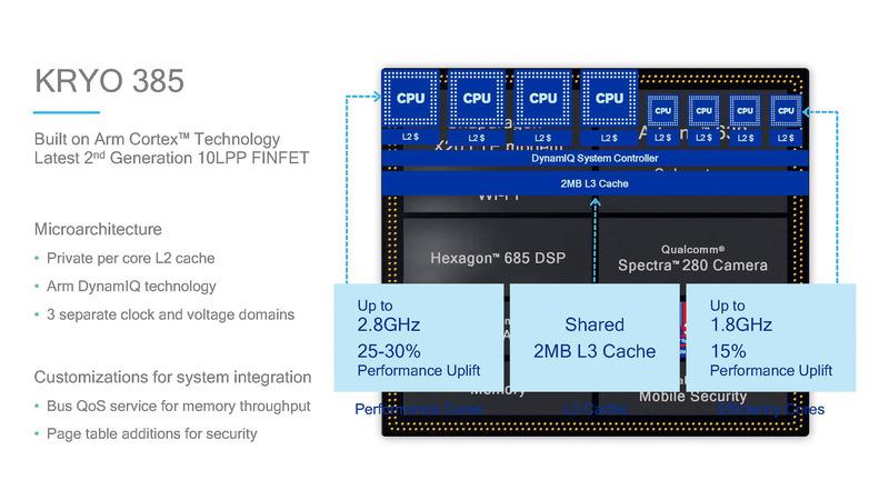 Snapdragon 845のCPUとなるKyro 385