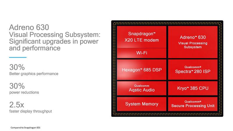 Snapdragon 845の内蔵GPUとなるAdreno 630、詳細は非公開