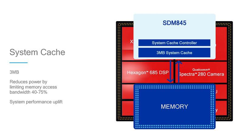 Snapdragon 845に内蔵されているシステムキャッシュ、3MB搭載されているCPU、GPU、DSPなどCPU以外も利用可能なキャッシュメモリ、狙いはメモリ帯域のオフロード