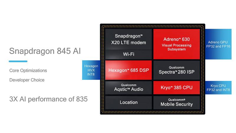 Snapdragon 845ではCPU、GPU、DSPをヘテロジニアスに利用する