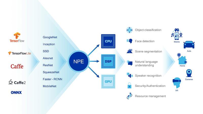 NPEの仕組み、TensorFlowなどのマシンラーニング/ディープラーニングのフレームワークに対応している