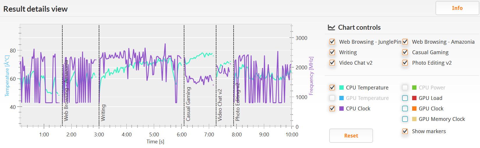 PCMark 8 バージョン2のHome(accelerated)/詳細。クロックは800MHz辺りから最大の2.4Hz。温度は約50℃から80℃近辺と結構幅がある
