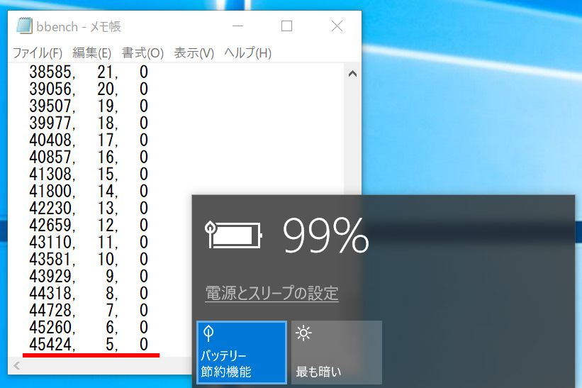 BBench。バッテリー節約機能オン、バックライト最小、キーストローク出力/オン、Web巡回/オン、Wi-Fi/オン、Bluetooth/オンでの結果は、バッテリの残5%で45,424秒/12.6時間